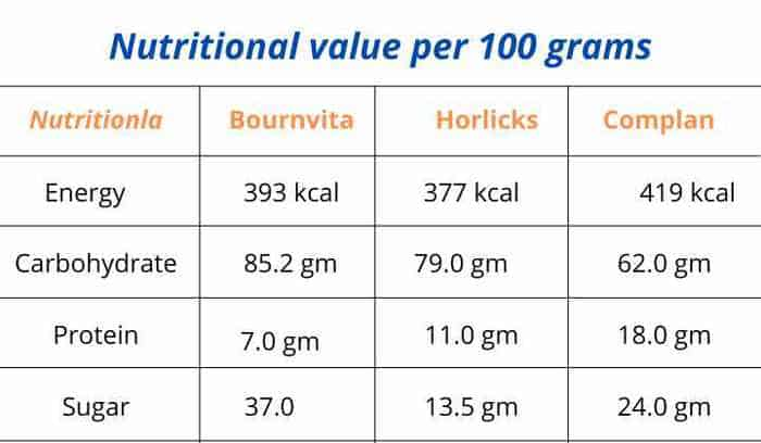 bournvita vs horlicks vs complan